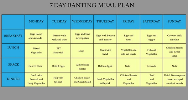 Banting Diet 7 Day Banting Meal Plan For Healthy Lifestyle