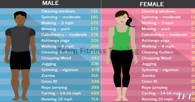 CALORIES BURNED IN 30 MINUTES – MALE VS FEMALE